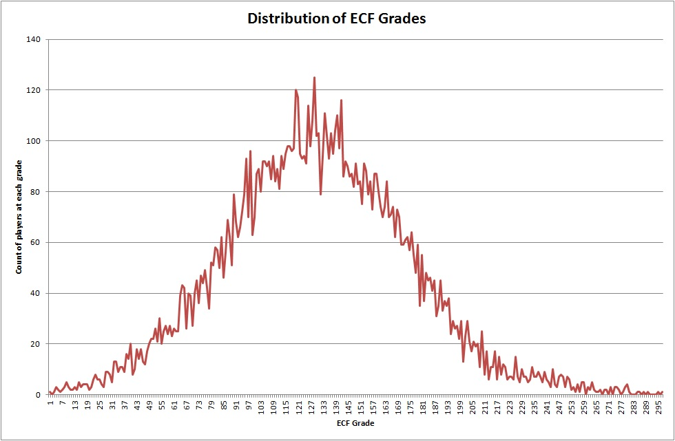 Chess Ratings Distribution Becoming A Chess Master